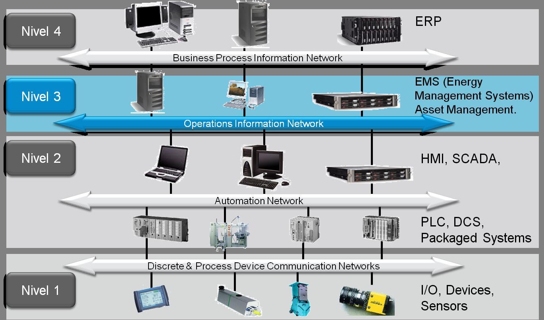 expertos en tecnología digital